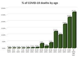 01 -  CDC Coronavirus  deaths by age.jpg