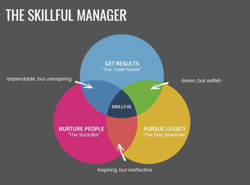 The Skillful Manager Venn.jpg