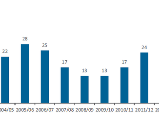 13 year National Study of Non-Fatal Drowning in Australia