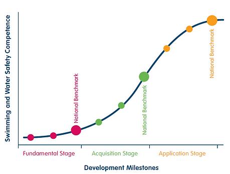 Development Milestones.PNG