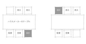 difference/設計事務所とハウスメーカーとの違い