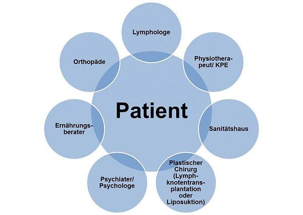 Lymphödem Therapiekonzept