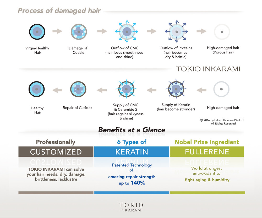 Diagram illustrating the benefits of TOKIO INKARAMI