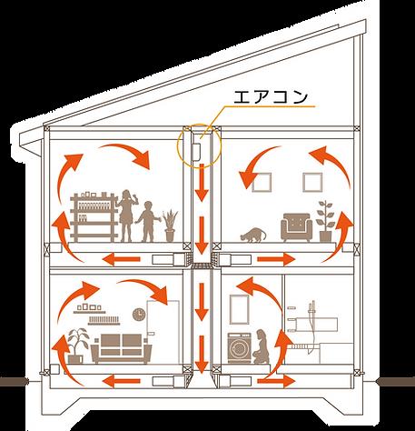 松美の家 エアシス 仕組み