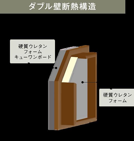 松美の家オリジナル壁パネル ダブル断熱