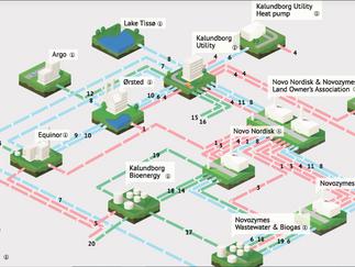 Industriell symbios är framtidens affärsmodell