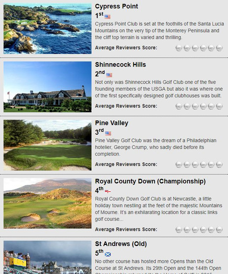 Top 100 Courses In The World