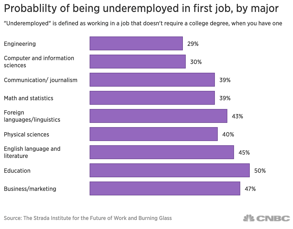 50% of Education majors are underemployed in their first job