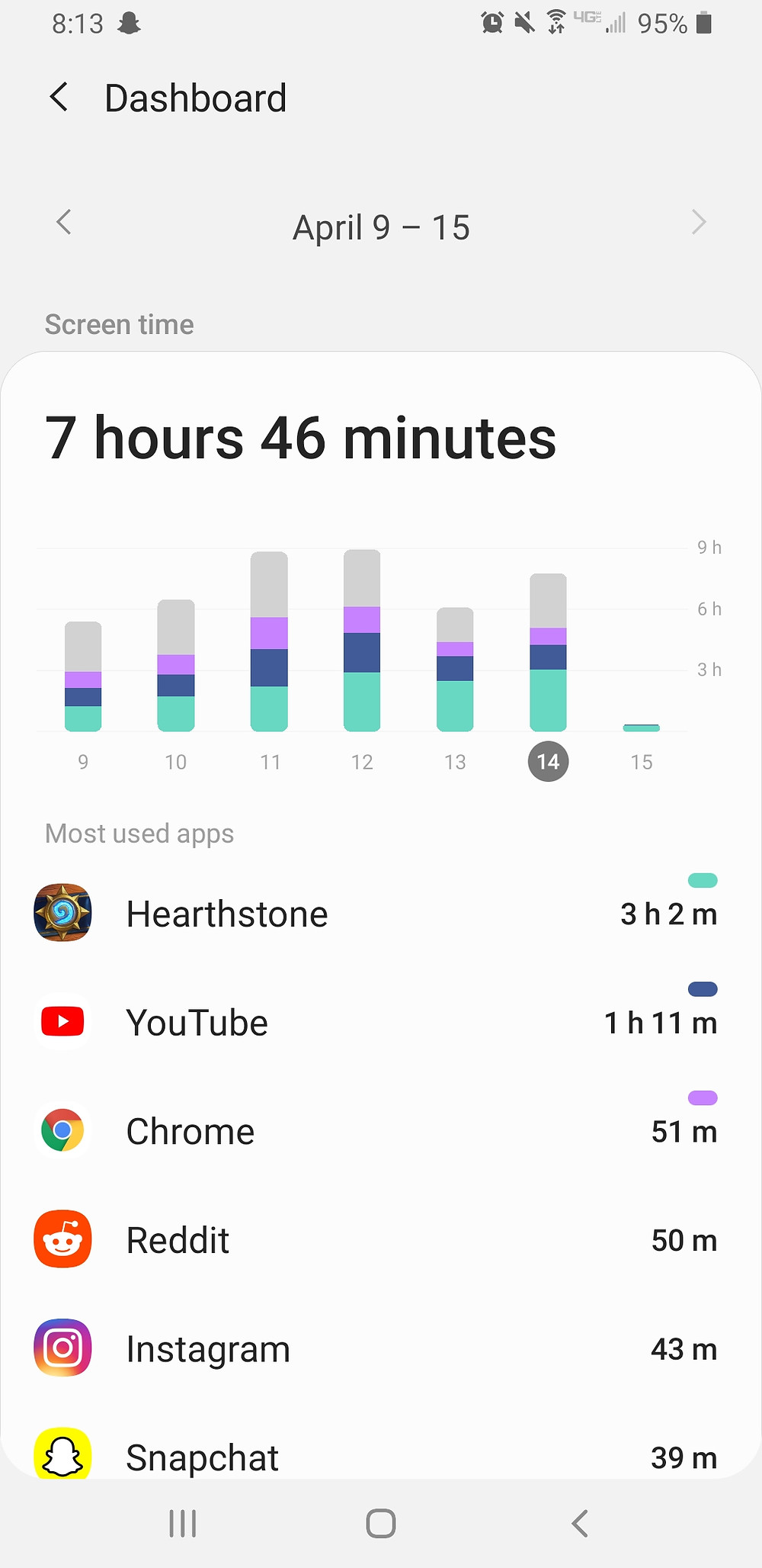 Screenshot which shows that I spent 7 hours and 46 minutes on my phone yesterday