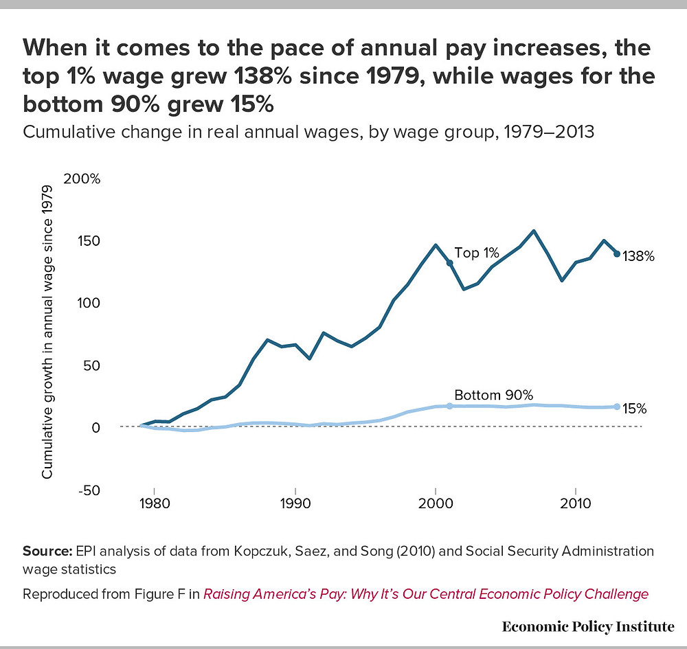 Since 1979, the wages for the top 1% grew 138% and wages for the bottom 90% grew 15%