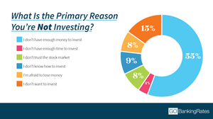 Chart which shows that 55% of Americans say they don't have enough to invest