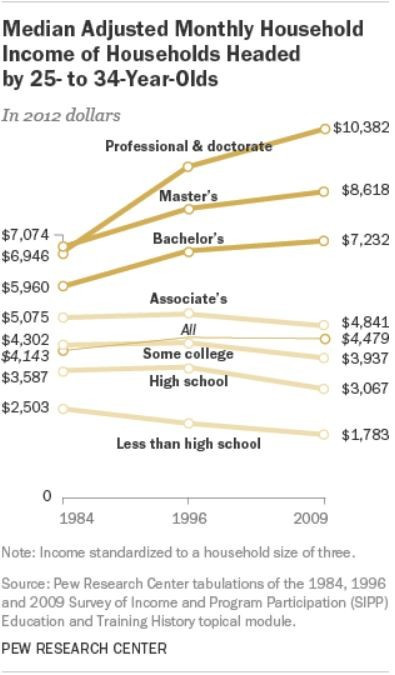 Earnings have been declining for education levels below Bachelor's since 1984