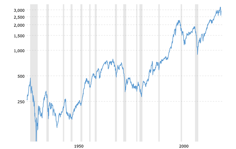 The S&P 500 since its inception