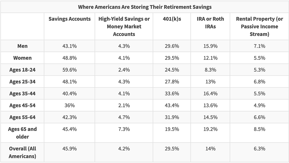Over 50% of people between 18 and 34 have $0 in their retirement account.