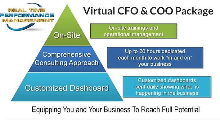 real-time-performance-management-pyramid