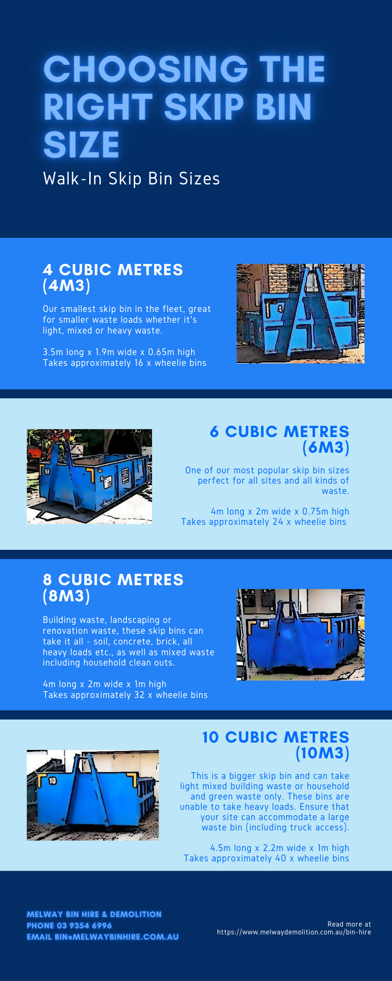 Just an infographic highlighting the different sized skip bins Melway Bin Hire offer and how much waste each skip can take.