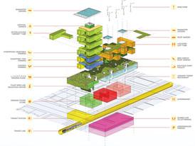 Harvest Green project: Fermes verticales