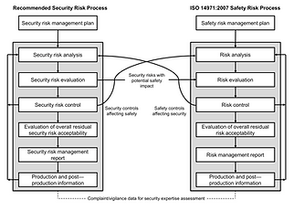 security-risk-safety-risk.png