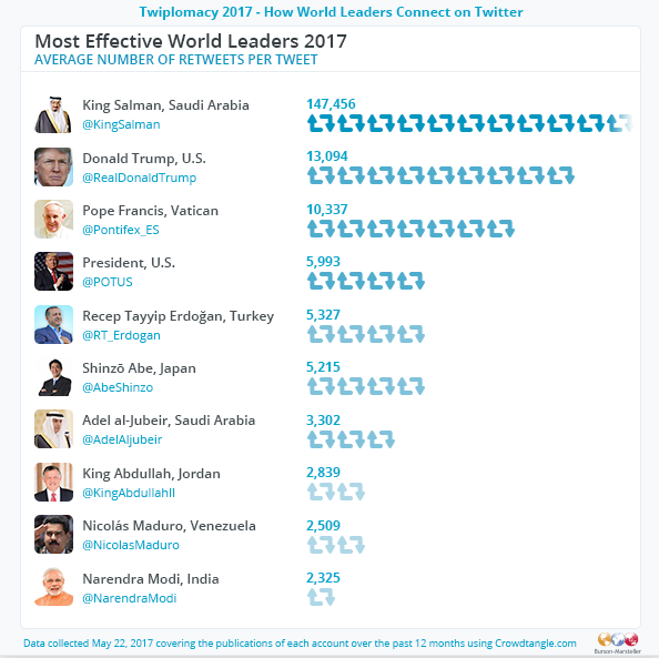 Twiplomacy 2017 - Most Effective World Leaders 2017