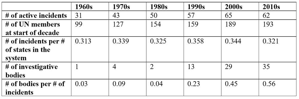Table 1: UNHRC Commissioned Bodies and System Size over Time
