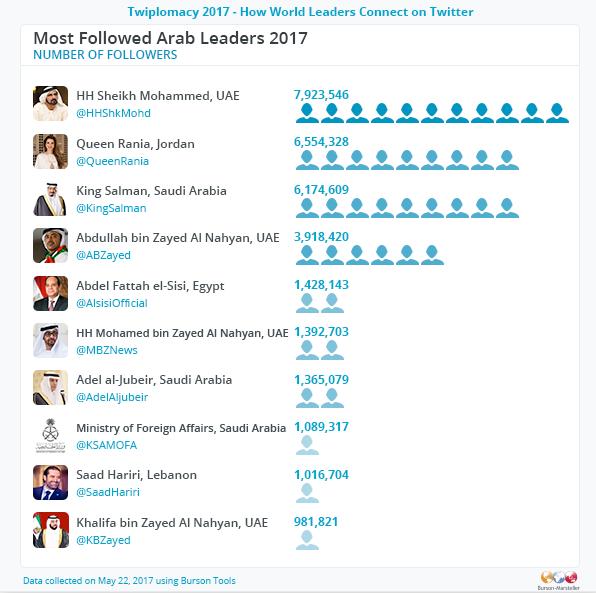 מנהיגי מדינות ערב עם מספר העוקבים הגדול ביותר