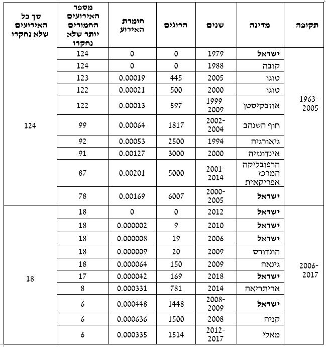 טבלה 3: עשרת המקרים שבראש דירוג ההטיה השלילית של המועצה, בחלוקה לוועדה/מועצה