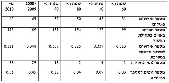 טבלה 1: גופים שהמועצה מינתה וגודל המערכת על פני זמן