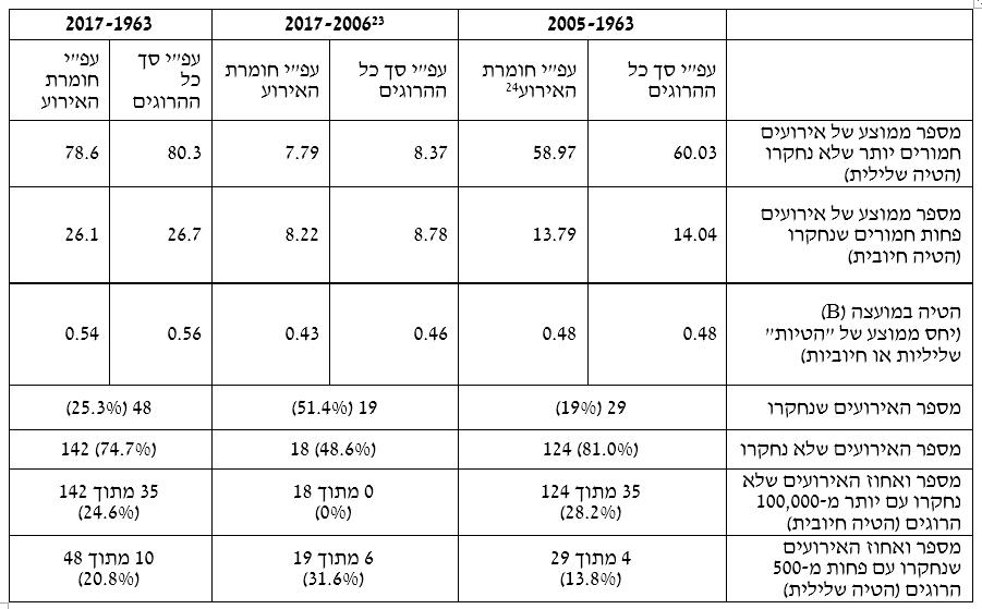 """טבלה 2: הטיה חיובית ושלילית במועצה לזכויות אדם של האו""""ם"""