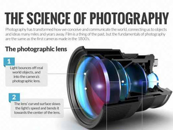 The Science of Photography Visual