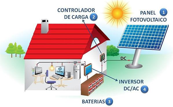 Sistema completo de energia solar medell