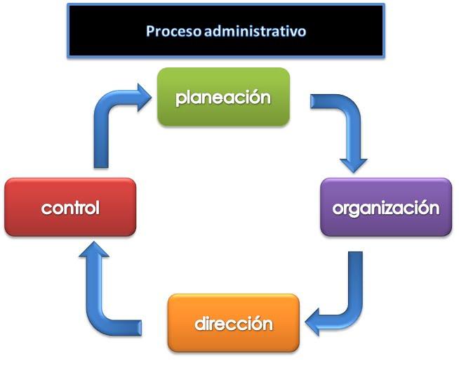 6-Proceso administrativo.jpg