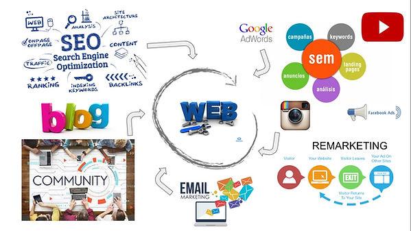 Estrategia de marketing digital 360 grados en medellin