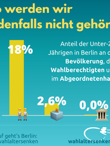 X_Wahlalter 16 Anteil Bevölkerung.png