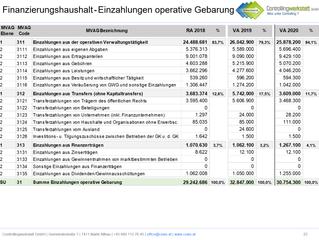 Neues VRV2015 - Produkt: Budget 2020 verständlich erklärt