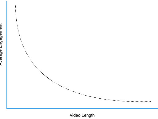 Why are 1-Minute Videos the Future of Marketing?