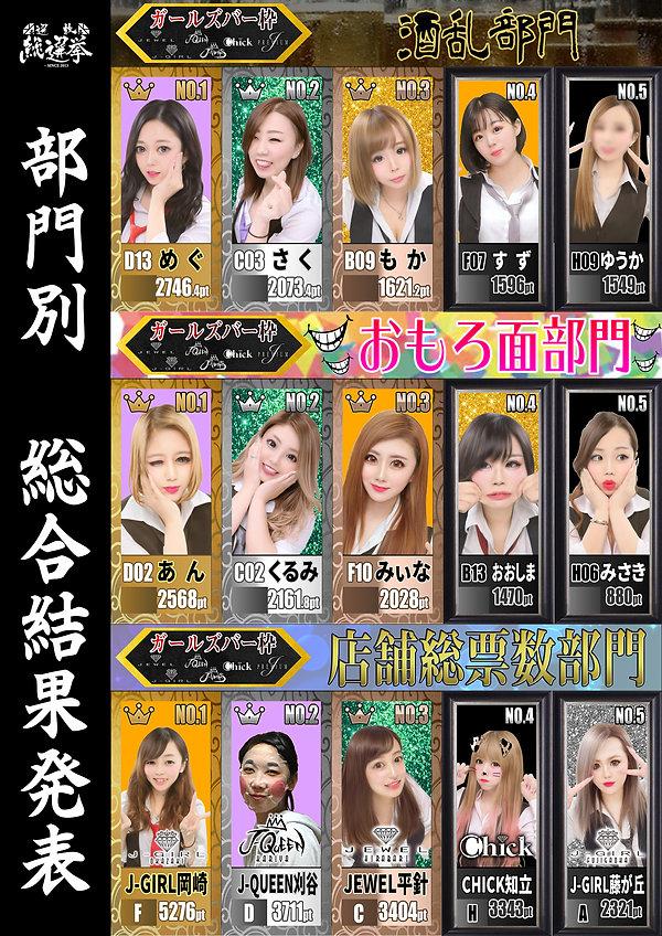 総合発表POPガールズバー各部門TOP5.jpg