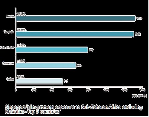 Singapore's investment exposure to Sub S