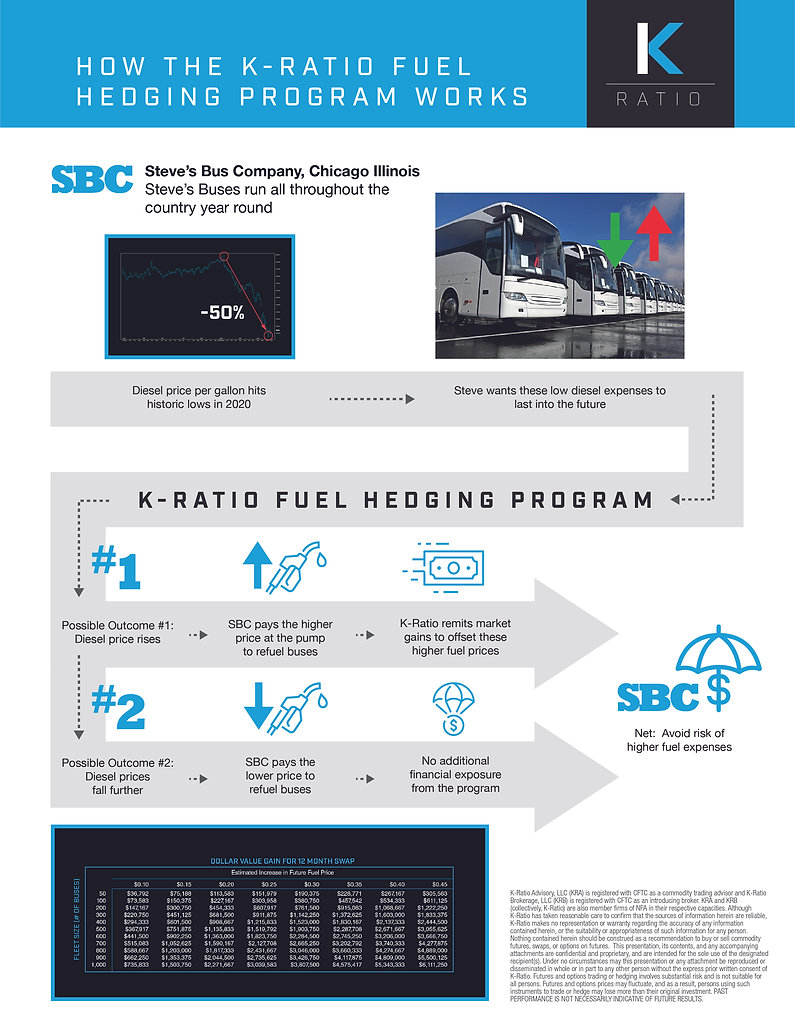 K-Ratio Fuel Hedging_Infographic_Buses-0