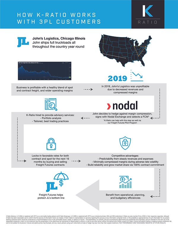 K-Ratio Infographic_3PL_OL-01.jpg
