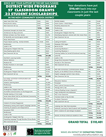 Grants Funded Over The Past Few Years