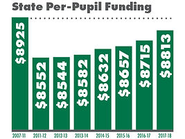 State Per-Pupil Funding