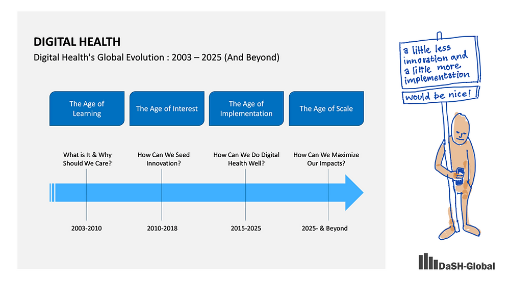 Digital Health's Global Evolution: 2003-2025 (And Beyond)