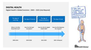 Digital Health's Global Evolution: 2003-2025 (And Beyond)