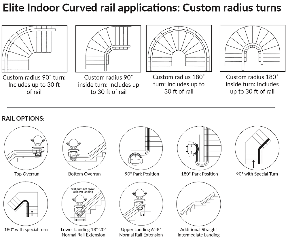 curved rail application