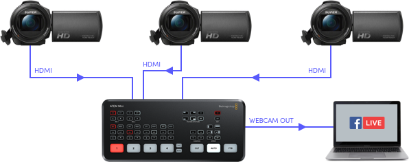 Hire Blackmagic Mini Atem vision mixer