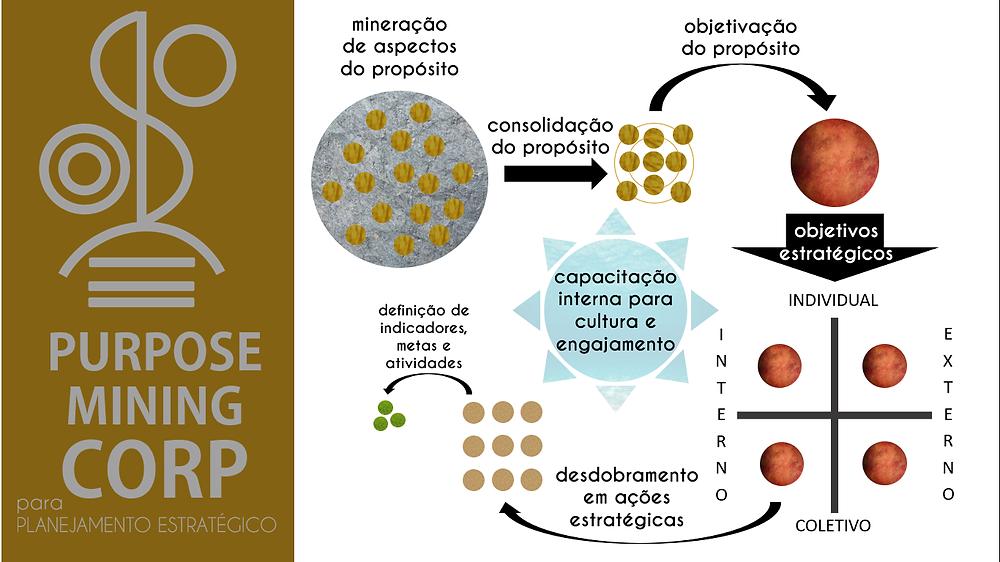 Metodologia Purpose Mining para Planejamento Estratégico a partir do Propósito