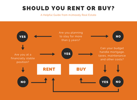 During the Changing times, do I Buy or Rent?