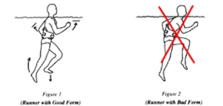 Aqua Jogging - the best form of Cross Training