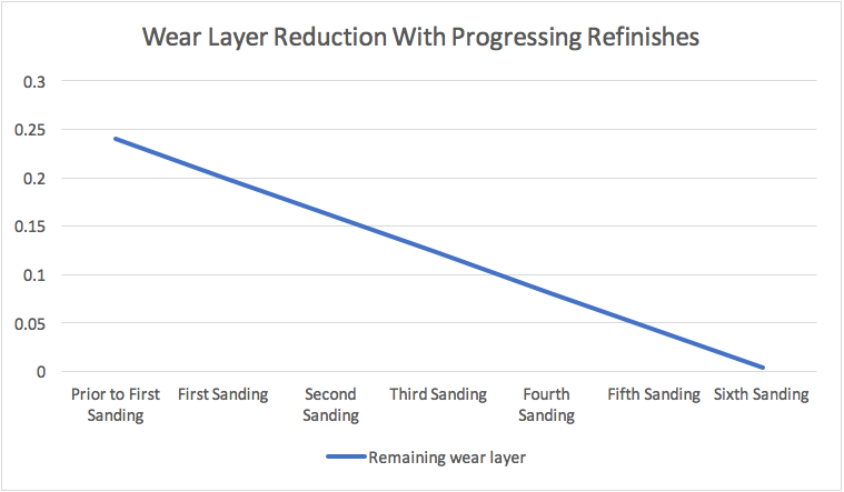 Graph showing reduction in oak flooring wear layer with each refinish