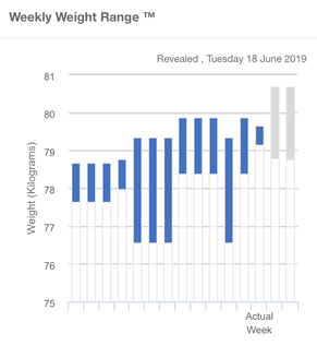 Weekly weight range.png